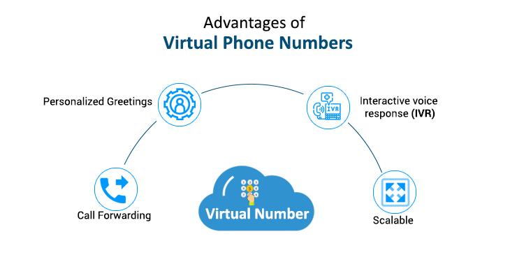 Virtual Phone Number Advantages